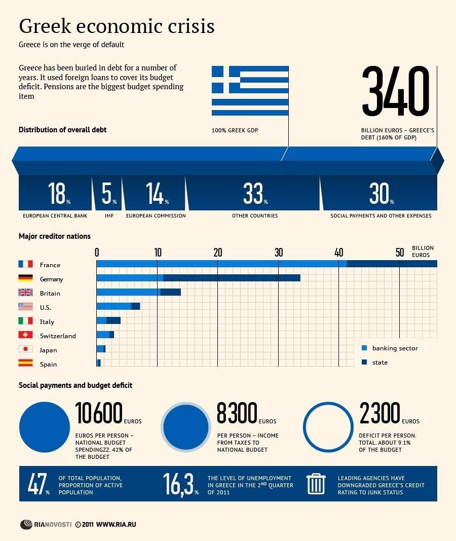 Essays on greek financial crisis