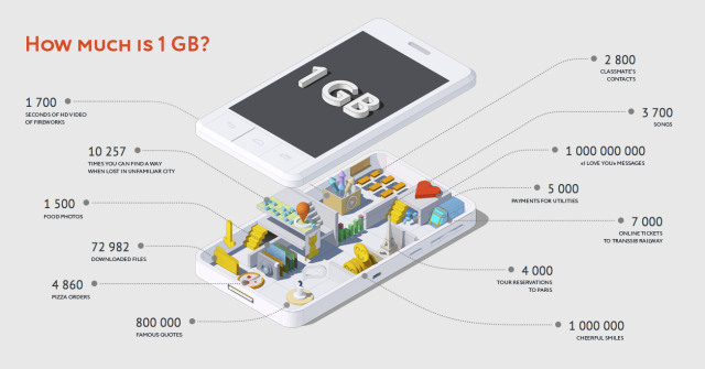 Infographic representation of 1 GB of data