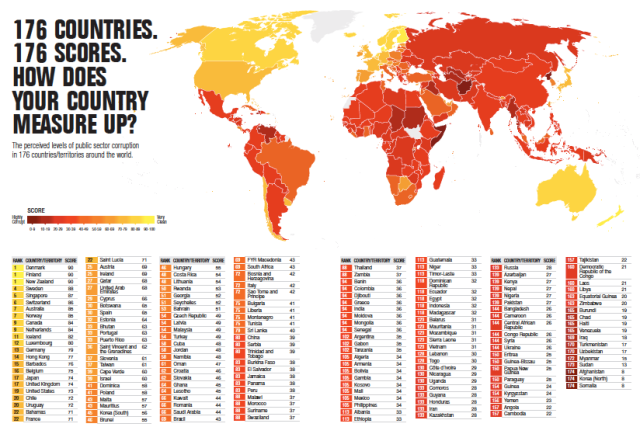 Somalia is the most corrupt, Denmark the least